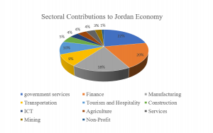 Sectoral Contributions to Jordan Economy